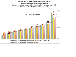 Cost allocation by Decile with 13% Fixed Costs