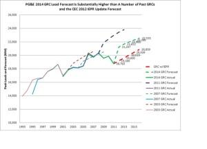 AECA - PG&E 2014 GRC Testimony: Comparing Demand Forecasts
