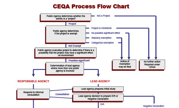 ceqaprocesssoil_procflow_web_01top-02-02