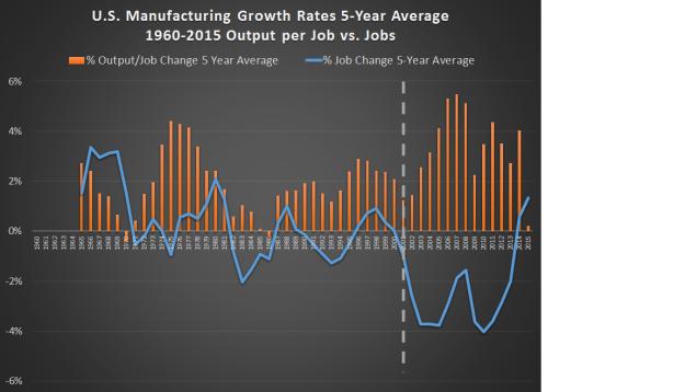 manuf-growthcomps