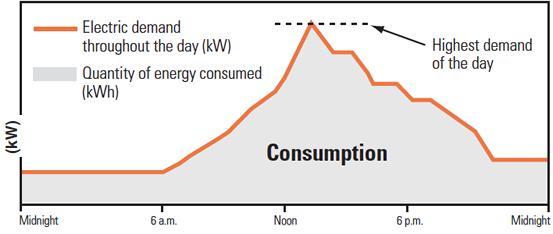 electricity-use-profile