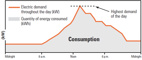 electricity-use-profile