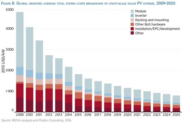 irena_pv_cost_reductions_to_2025_irena_power_to_change