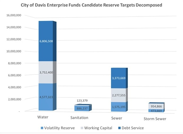 Reserves chart