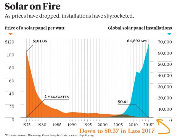 solar-panel-price-drop-global-solar-installations-bnef