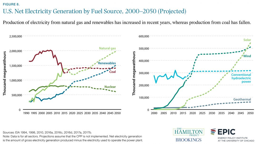 08_us_net_electricity_generation_by_fuel_source_1080_604_80