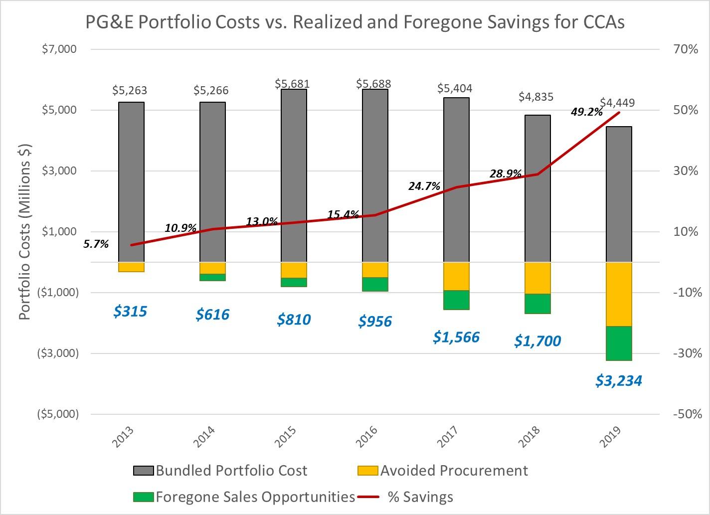 CCA Savings