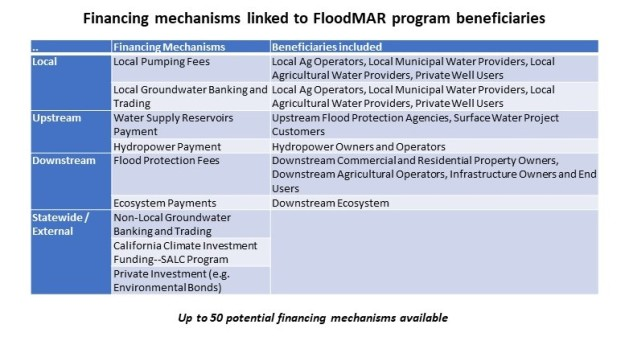 FloodMAR Poster - Financing