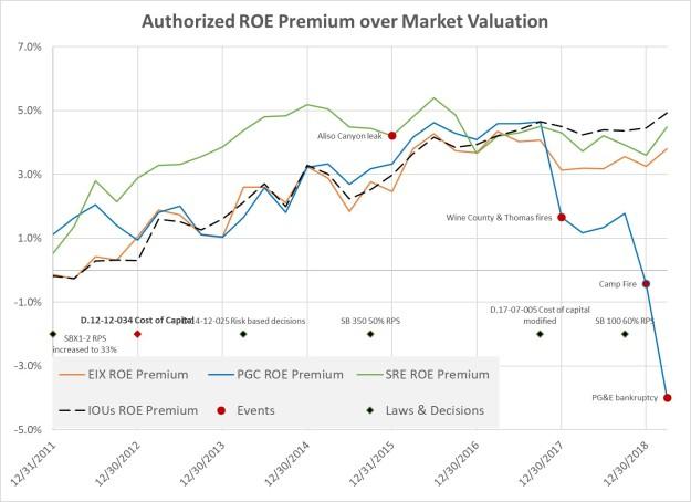 IOU ROE premiums