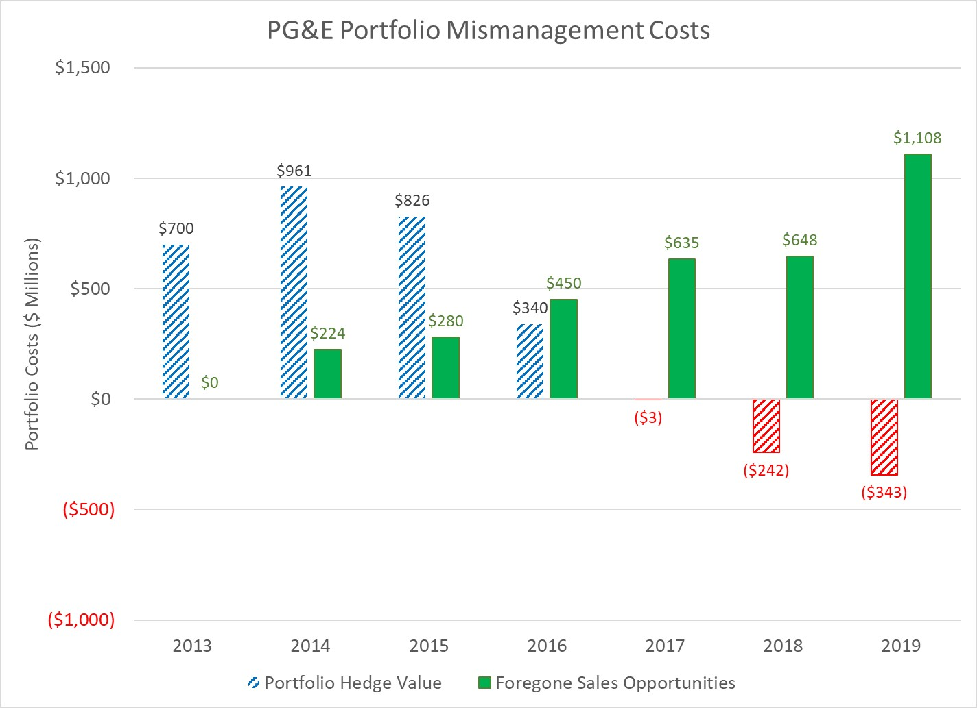 PGAE Mismanagement Costs